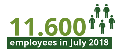 11600 Employees in July 2018 at Coyol Free Zone